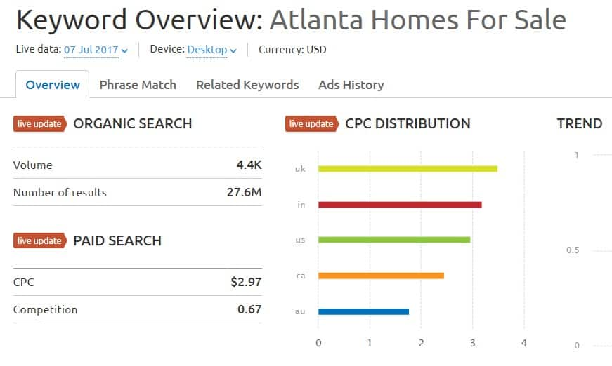 Real Estate SEO Atlanta
