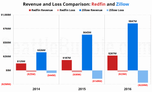 Redfin IPO VS Zillow